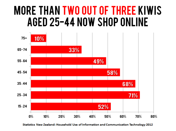 ecommerce-by-age