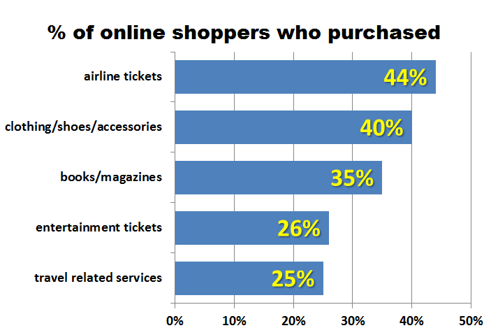 most-popular-categories-purchased-by-Kiwi-online-shoppers