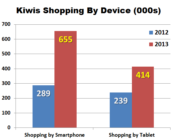 Kiwis-shopping-by-mobile-device