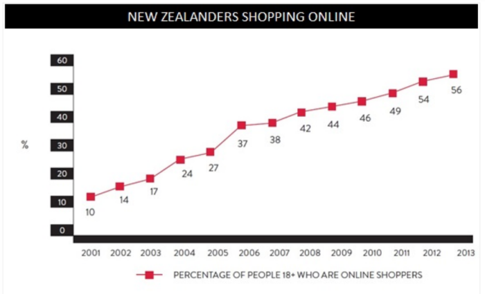 percentage-of-kiwis-shopping-online