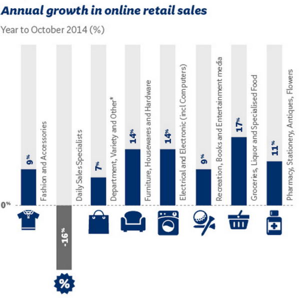 online-growth-oct2014