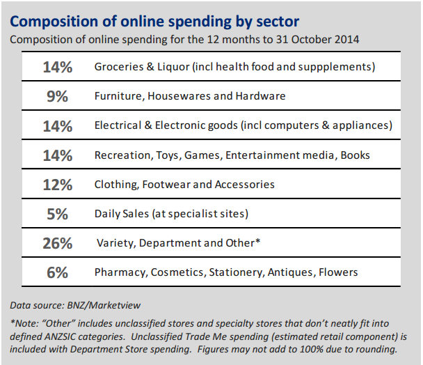 online-spending-patterns-oct2014